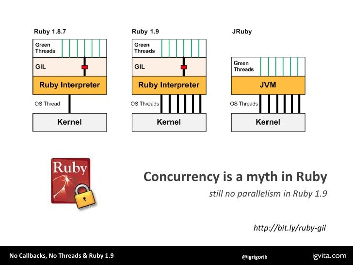 Concurrency is a myth in Ruby<br />still no parallelism in Ruby 1.9<br />http://bit.ly/ruby-gil<br />