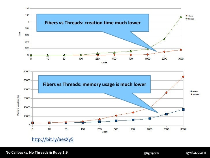 Fibers vs Threads: creation time much lower<br />Fibers vs Threads: memory usage is much lower<br />Ruby 1.9 Fibers<br />a...