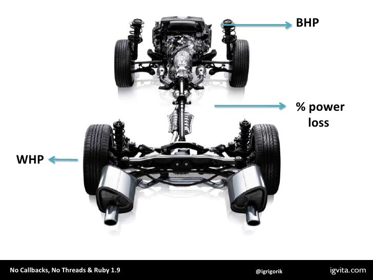 BHP<br />% power <br />    loss<br />WHP<br />