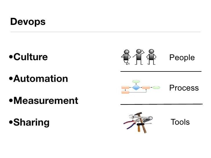 Devops •Culture People •Automation Process