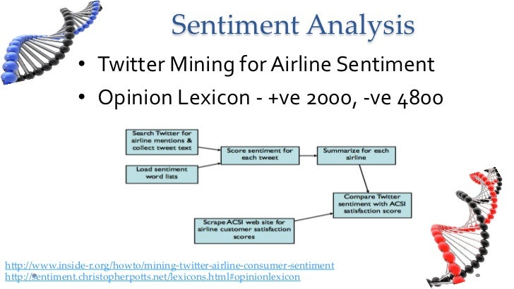 Sentiment Analysis • Twitter Mining