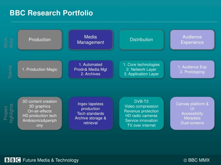 Audience Experience<br />BBC Research Portfolio<br />Work Area<br />Media Management<br />Distribution<br />Production<br ...