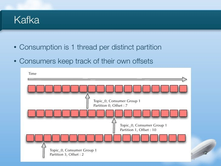 Kafka•   Consumption is 1 thread per distinct partition•   Consumers keep track of their own offsets      Time            ...