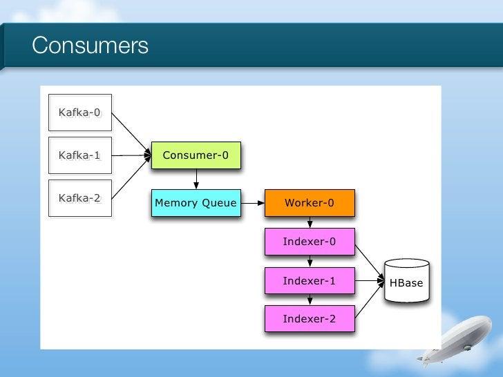 Consumers  Kafka-0  Kafka-1    Consumer-0  Kafka-2   Memory Queue   Worker-0                           Indexer-0          ...