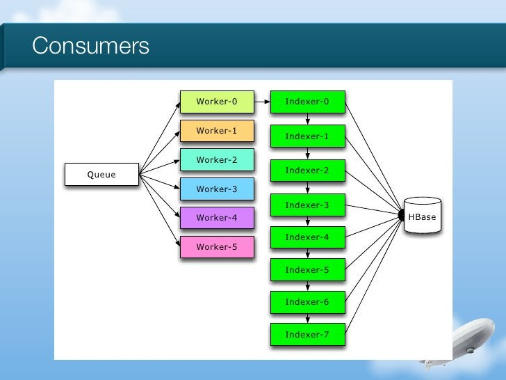 Consumers            Worker-0   Indexer-0            Worker-1                       Indexer-1            Worker-2    Queue...