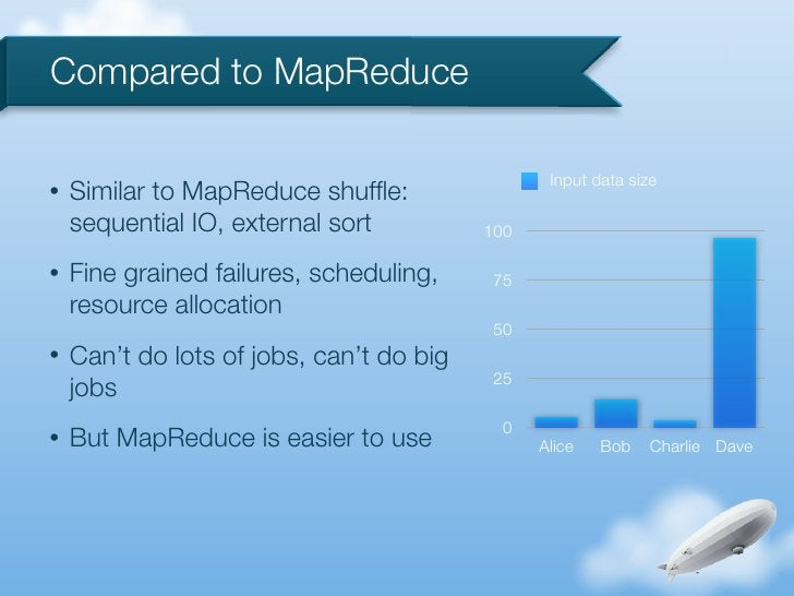 Compared to MapReduce                                                 Input data size•   Similar to MapReduce shuffle:    s...