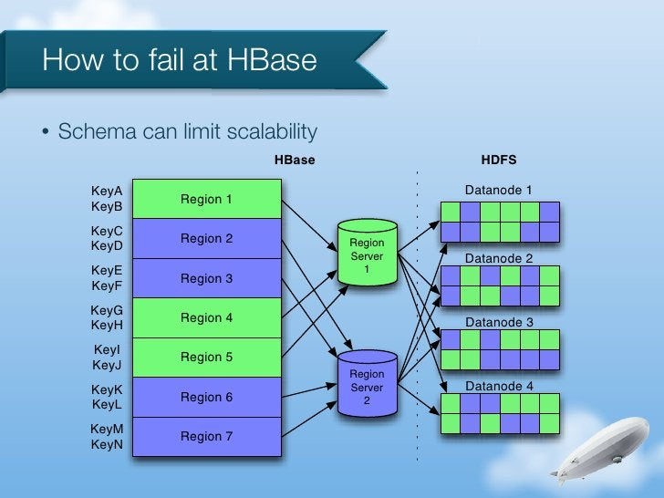 How to fail at HBase•   Schema can limit scalability                            HBase              HDFS       KeyA        ...