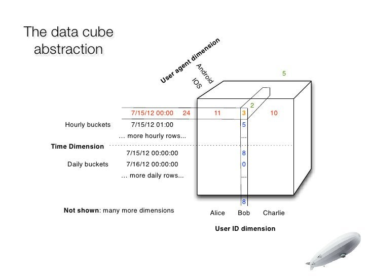 The data cube                                                    n abstraction                                            ...