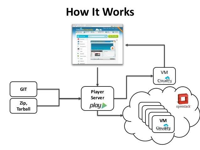 How It Works GIT Zip, Tarball Player Server VM VM VM VM VM VM