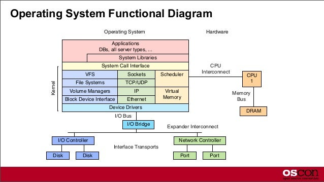 Operating System Diagram Open Source Systems Pe...