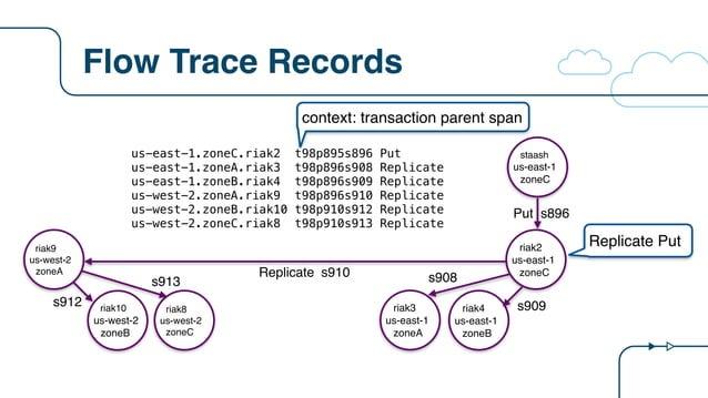 Flow Trace Records riak2 us-east-1 zoneC riak9 us-west-2 zoneA Put s896 Replicate riak3 us-east-1 zoneA riak8 us-west-2 zo...
