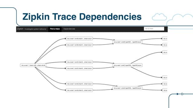 Zipkin Trace Dependencies