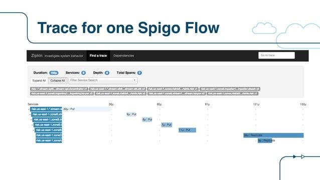 Trace for one Spigo Flow