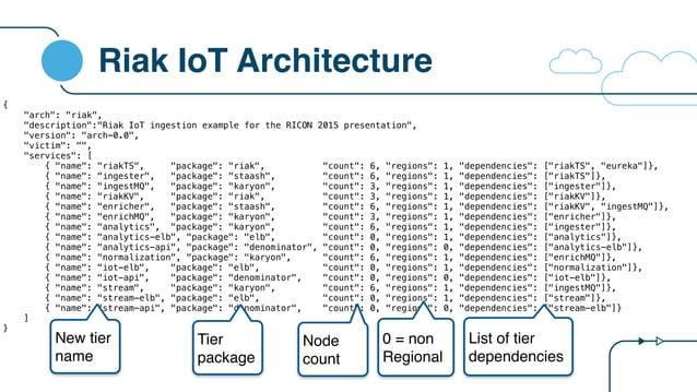 "Riak IoT Architecture { ""arch"": ""riak"", ""description"":""Riak IoT ingestion example for the RICON 2015 presentation"", ""versi..."
