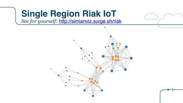 Single Region Riak IoT See for yourself: http://simianviz.surge.sh/riak