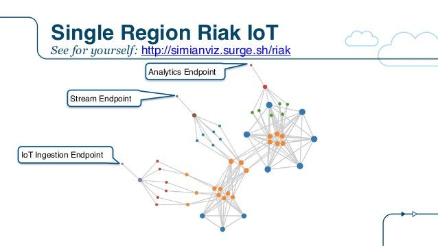 Single Region Riak IoT IoT Ingestion Endpoint Stream Endpoint Analytics Endpoint See for yourself: http://simianviz.surge....