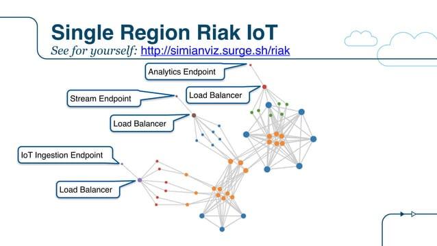Single Region Riak IoT IoT Ingestion Endpoint Stream Endpoint Analytics Endpoint Load Balancer Load Balancer Load Balancer...