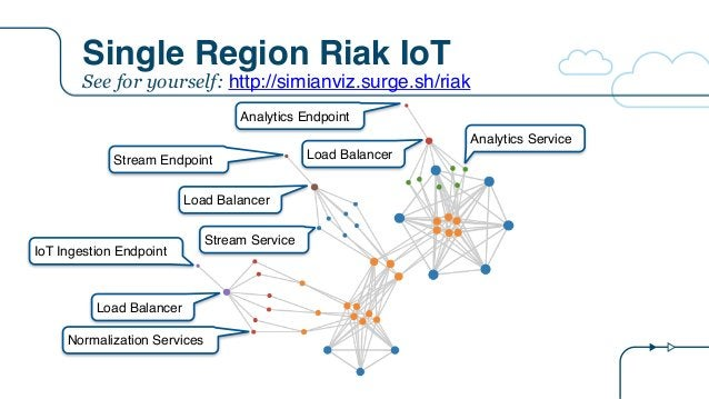 Single Region Riak IoT IoT Ingestion Endpoint Stream Endpoint Analytics Endpoint Load Balancer Normalization Services Load...