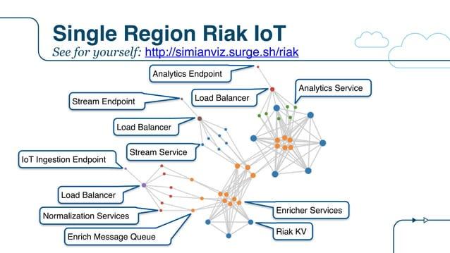 Single Region Riak IoT IoT Ingestion Endpoint Stream Endpoint Analytics Endpoint Load Balancer Normalization Services Enri...