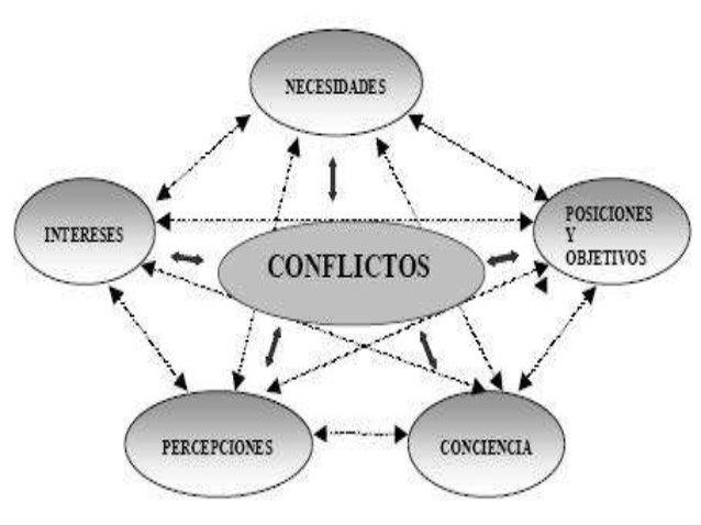 Os conflictos
