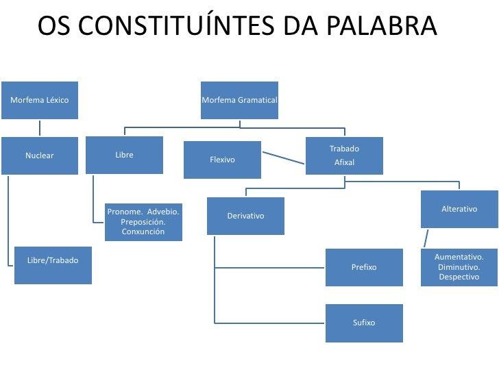 OS CONSTITUÍNTES DA PALABRA  Morfema Léxico                          Morfema Gramatical                                   ...