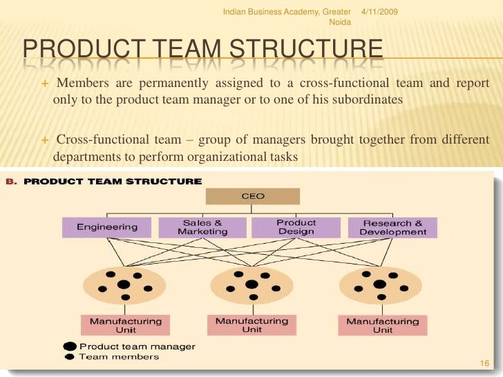Organisation structure design for Product design team