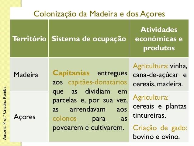 Colonização da Madeira e dos Açores Território Sistema de ocupação  Autoria: Prof.ª Cristina Romba  Madeira  Açores  Ativi...