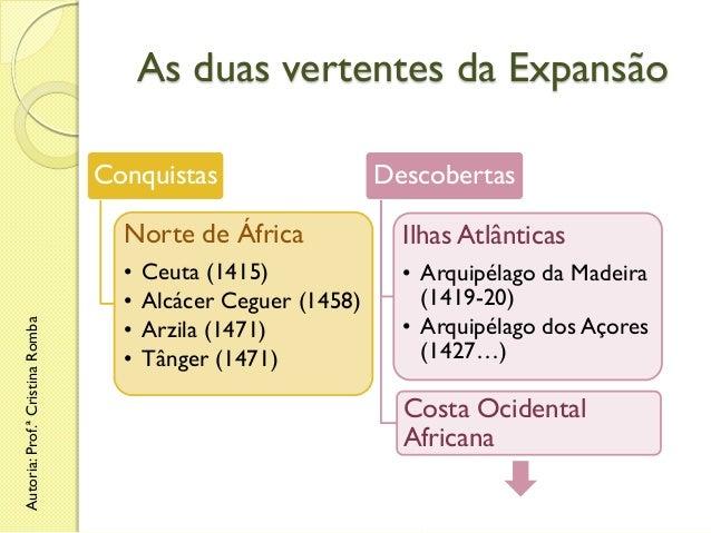 As duas vertentes da Expansão Conquistas  Descobertas  Autoria: Prof.ª Cristina Romba  Norte de África  Ilhas Atlânticas  ...