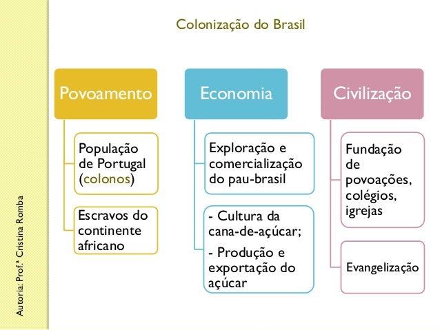 Colonização do Brasil  Povoamento  Economia  Autoria: Prof.ª Cristina Romba  População de Portugal (colonos)  Exploração e...