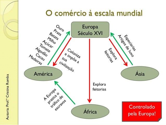 O comércio à escala mundial  Autoria: Prof.ª Cristina Romba  Europa Século XVI  América  Ásia Explora feitorias  África  C...
