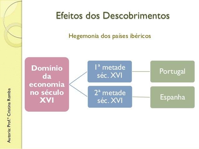 Efeitos dos Descobrimentos  Autoria: Prof.ª Cristina Romba  Hegemonia dos países ibéricos  Domínio da economia no século X...