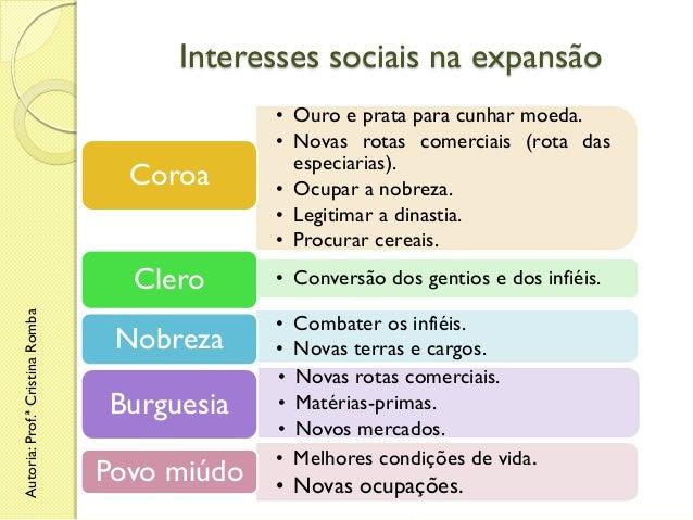 Interesses sociais na expansão  Clero Autoria: Prof.ª Cristina Romba  Coroa  • Ouro e prata para cunhar moeda. • Novas rot...
