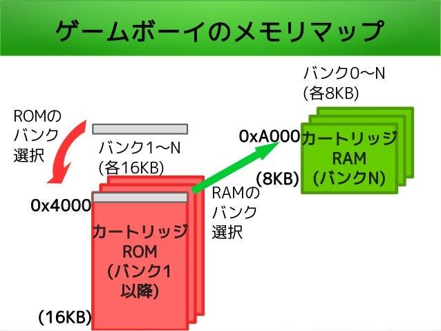 ゲームボーイのメモリマップ カートリッジ ROM (バンク1 以降) カートリッジ RAM (バンクN) 0x4000 (16KB) 0xA000 (8KB) バンク0〜N (各8KB) バンク1〜N (各16KB) ROMの バンク 選択 R...