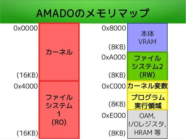 AMADOのメモリマップ カーネル ファイル システム 1 (RO) 本体 VRAM ファイル システム2 (RW) OAM, I/Oレジスタ, HRAM 等 0x0000 0x4000 (16KB) (16KB) 0x8000 (8KB) 0...