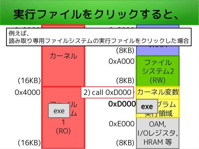 実行ファイルをクリックすると、 カーネル ファイル システム 1 (RO) 本体 VRAM ファイル システム2 (RW) OAM, I/Oレジスタ, HRAM 等 0x0000 0x4000 (16KB) (16KB) 0x8000 (8KB...