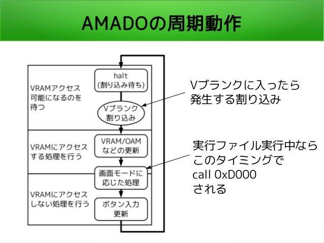 AMADOの周期動作 Vブランクに入ったら 発生する割り込み 実行ファイル実行中なら このタイミングで call 0xD000 される