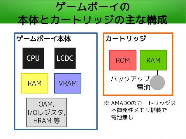 ゲームボーイの 本体とカートリッジの主な構成 ゲームボーイ本体 CPU LCDC VRAMRAM OAM, I/Oレジスタ, HRAM 等 カートリッジ ROM RAM バックアップ 電池 ※ AMADOのカートリッジは   不揮発性メモリ搭載...