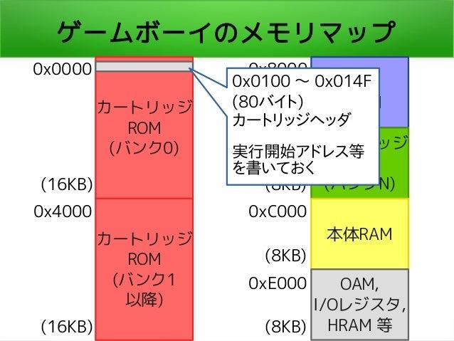 ゲームボーイのメモリマップ カートリッジ ROM (バンク0) カートリッジ ROM (バンク1 以降) 本体 VRAM カートリッジ RAM (バンクN) 本体RAM OAM, I/Oレジスタ, HRAM 等 0x0000 0x4000 (1...