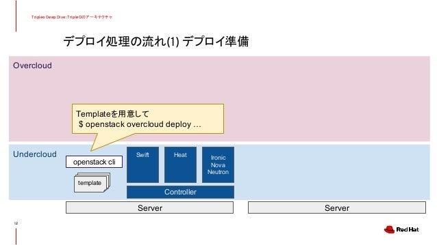 デプロイ処理の流れ(1) デプロイ準備 Tripleo Deep Dive: TripleOのアーキテクチャ 12 Undercloud Overcloud Controller Server Server Swift Heat Ironic ...