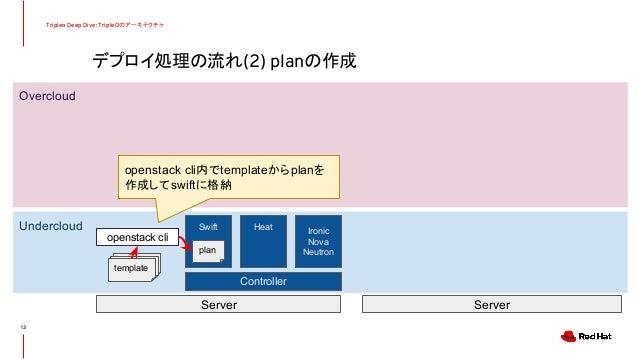 デプロイ処理の流れ(2) planの作成 Tripleo Deep Dive: TripleOのアーキテクチャ 13 Undercloud Overcloud Controller Server Server Swift Heat Ironic...