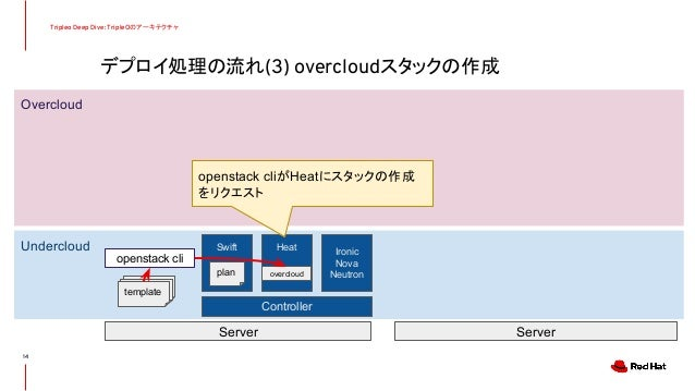 デプロイ処理の流れ(3) overcloudスタックの作成 Tripleo Deep Dive: TripleOのアーキテクチャ 14 Undercloud Overcloud Controller Server Server Swift He...