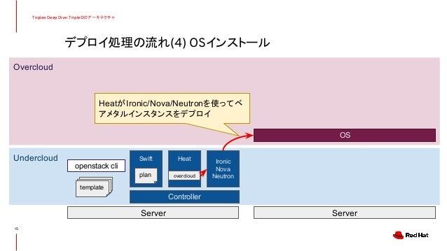 デプロイ処理の流れ(4) OSインストール Tripleo Deep Dive: TripleOのアーキテクチャ 15 Undercloud Overcloud Controller Server Server Swift Heat Ironi...