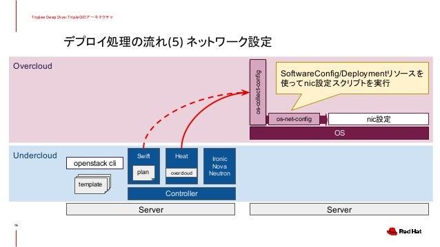 デプロイ処理の流れ(5) ネットワーク設定 Tripleo Deep Dive: TripleOのアーキテクチャ 16 Undercloud Overcloud Controller Server Server Swift Heat Ironi...