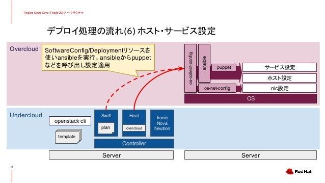 デプロイ処理の流れ(6) ホスト・サービス設定 Tripleo Deep Dive: TripleOのアーキテクチャ 17 Undercloud Overcloud Controller Server Server Swift Heat Iro...