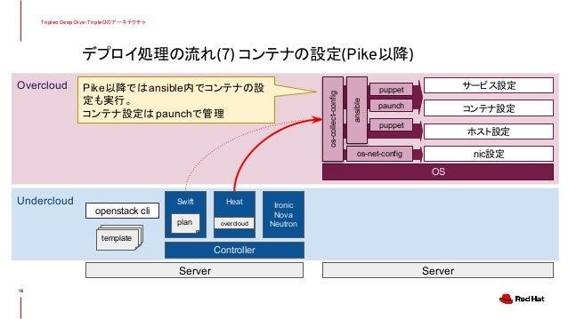 デプロイ処理の流れ(7) コンテナの設定(Pike以降) Tripleo Deep Dive: TripleOのアーキテクチャ 18 Undercloud Overcloud Controller Server Server Swift Hea...