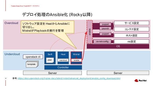 デプロイ処理のAnsible化 (Rocky以降) Tripleo Deep Dive: TripleOのアーキテクチャ 19 Undercloud Overcloud Controller Server Server Swift Heat M...