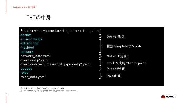 THTの中身 Tripleo Deep Dive: THT詳解 $ ls /usr/share/openstack-tripleo-heat-templates/ docker environments extraconfig firstboot ...