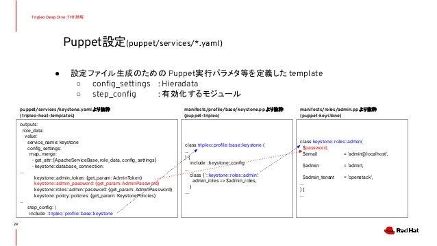 Puppet設定(puppet/services/*.yaml) Tripleo Deep Dive: THT詳解 ● 設定ファイル生成のための Puppet実行パラメタ等を定義した template ○ config_settings : Hi...