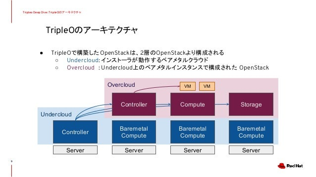 Undercloud Overcloud TripleOのアーキテクチャ Tripleo Deep Dive: TripleOのアーキテクチャ ● TripleOで構築したOpenStackは、2層のOpenStackより構成される ○ Und...