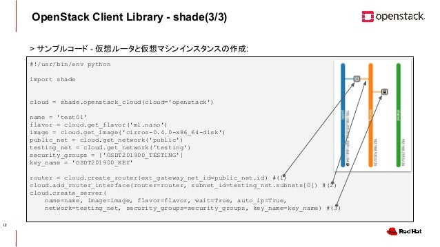 CONFIDENTIAL OpenStack Client Library - shade(3/3) #!/usr/bin/env python import shade cloud = shade.openstack_cloud(cloud=...